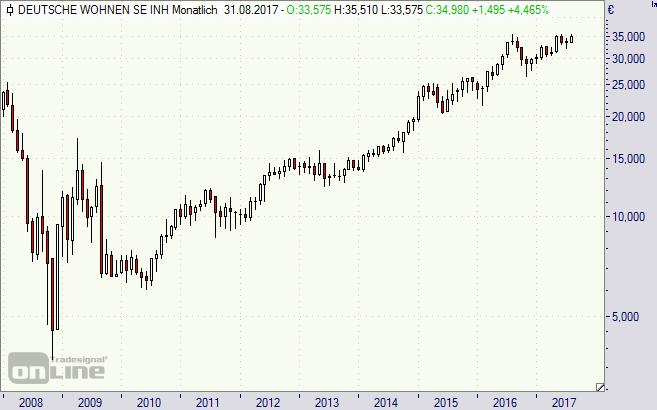 Deutsche Wohnen, Aktie, Chart, Börse