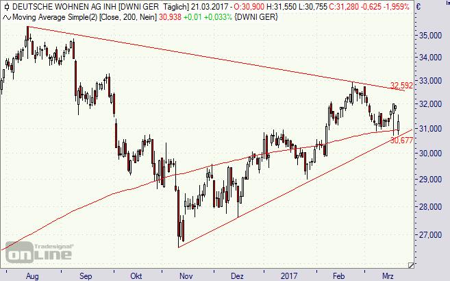 Deutsche Wohnen, Aktie, Börse, Chart