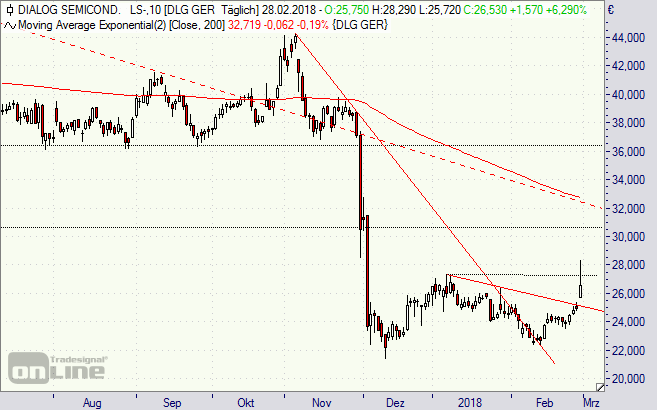 Dialog Semiconductor, Aktie,Chart