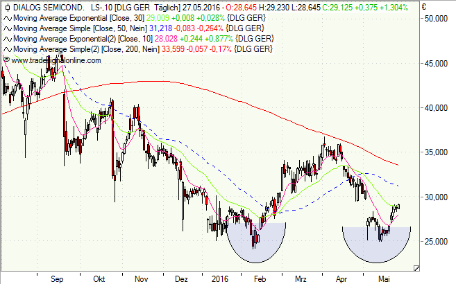 Dialog Semiconductor, Aktie, Chart, Analyse