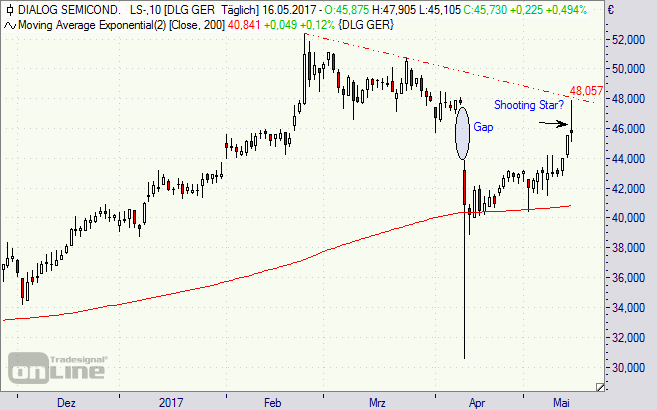 Dialog Semiconductor, Aktie, Chart