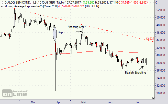 Dialog Semiconductor, Aktie, Chart, Börse