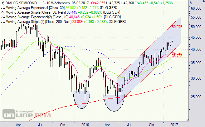 Dialog, Semiconductor, Aktie, Börse, Chart