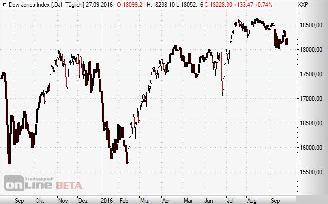 Dow Jones Index, USA, Wall Street, Chart
