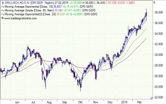 lloyd fonds dividende