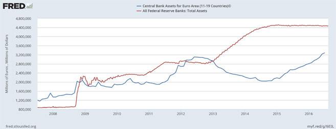 EZB, Fed, Bilanz, Euro, Dollar