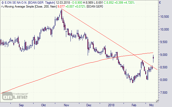 Eon, Aktie, Chart,