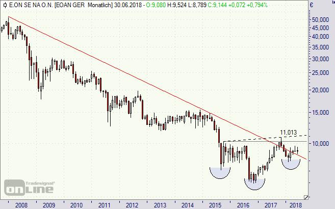 Eon, Aktie, Chart