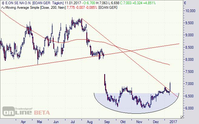 Eon, Aktie, DAX, Chart