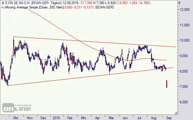Eon, Aktie, Chart, Analyse