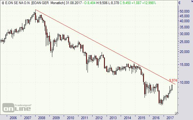 Eon, Aktie, Chart, Börse