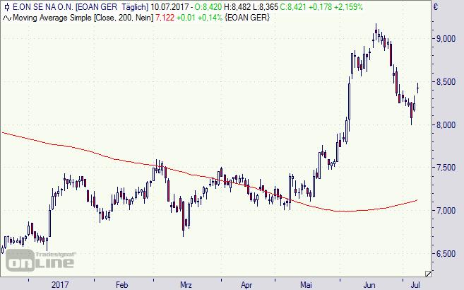 Eon, Aktie, Chart, Börse, Kursziel