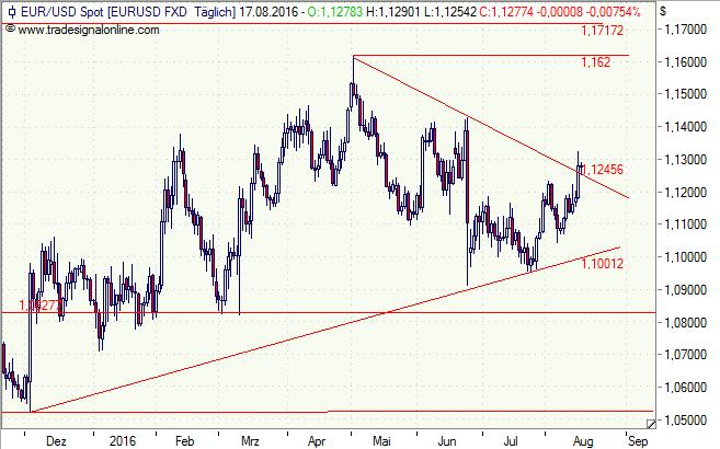Euro, Dollar, Chart, Analyse