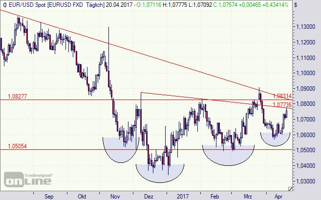 Euro, Dollar, Chart, FED, EZB, Trump