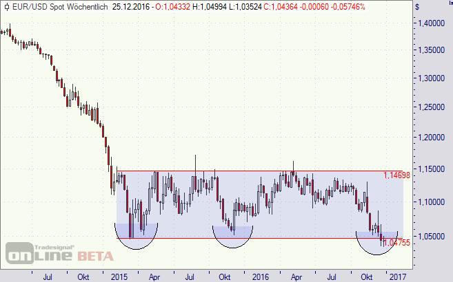 Euro, Dollar, Chart
