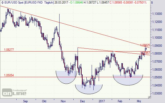 Euro, Dollar, Chart, Börse
