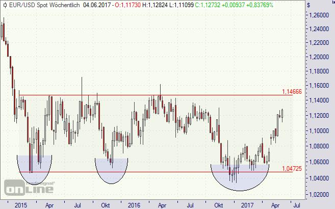 Euro, Dollar, Trump, EZB, Fed, Zinsen, Chart