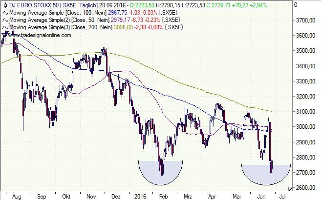Euro Stoxx 50 Index, Chart, Analyse