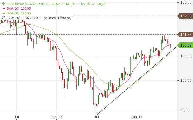 Banken, Aktie, Index, Euro Stoxx Banks, Chart