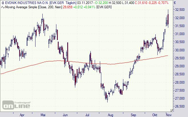 Evonik, Aktie, Chart, Börse