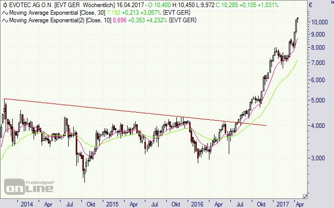 Evotec, Aktie, Chart, Börse