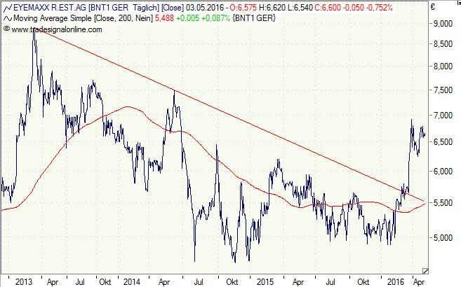 Eyemaxx, Aktie, Chart