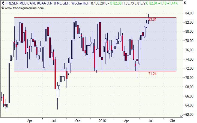 FMC, Fresenius Medical Care, Aktie, Zertifikat, Chart