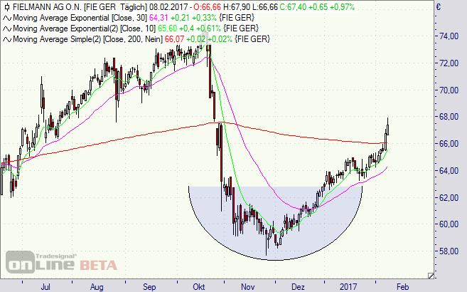 Fielmann, Aktie, Börse, Chart