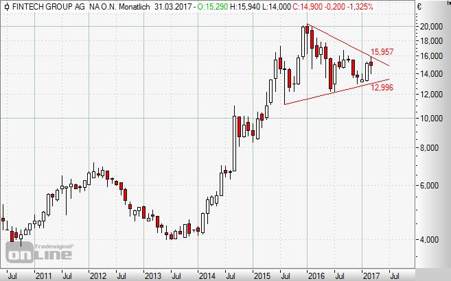 Fintech, Group, Aktie, Chart, Börse