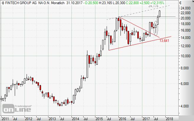 Fintech Group, Aktie, Börse, Chart,