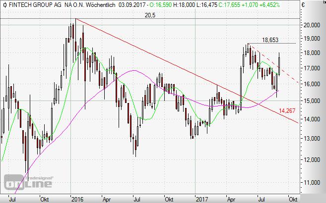 Fintech Group, Aktie, Börse