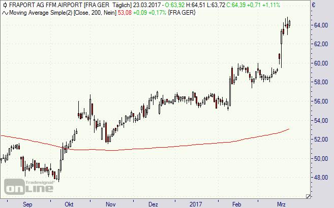 Fraport, Aktie, Chart, Börse