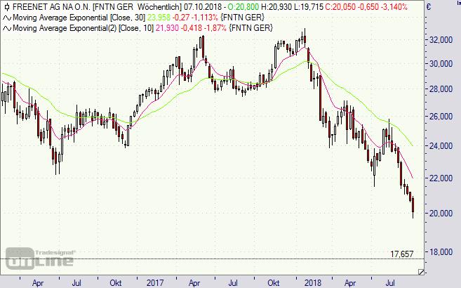 Freenet, Aktie, Chart