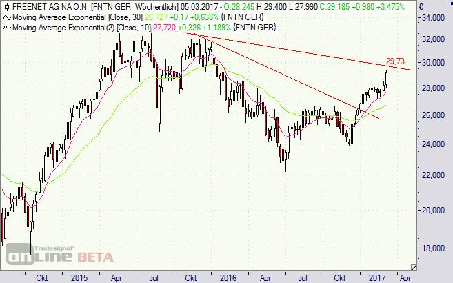 Freenet, Aktie, Chart, Börse