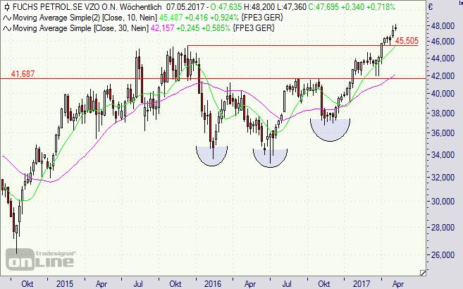 Fuchs Petrolub, Aktie, Chart, Börse
