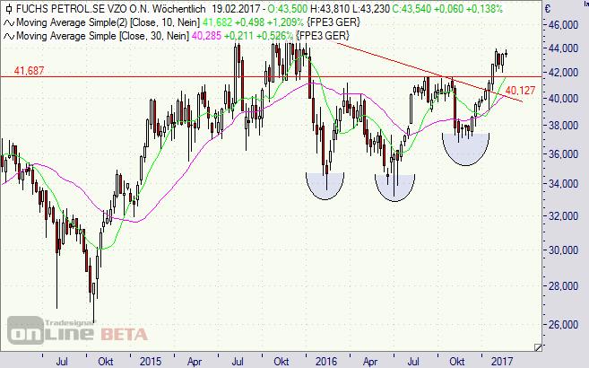 Fuchs Petrolub, Aktie, Börse
