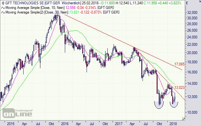 GFT Technologies, Aktie, Chart
