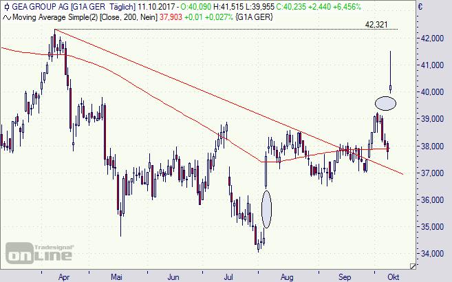 Gea, Aktie, chart, Börse, Analyse