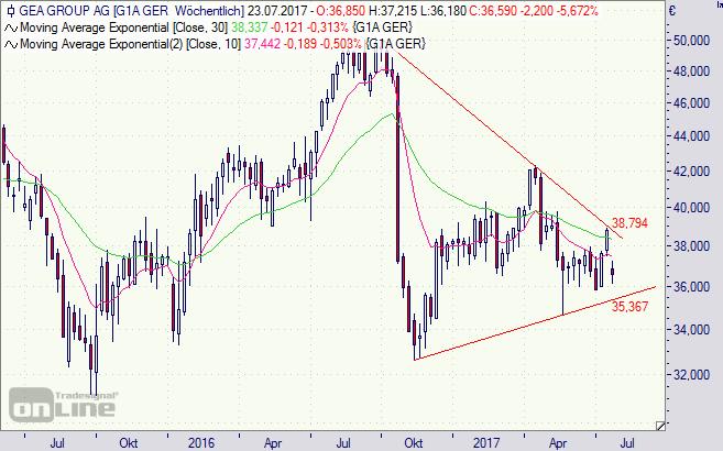 Gea, Aktie, Börse, Chart