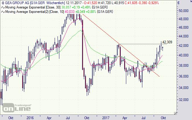 Gea, Aktie, Chart, Börse