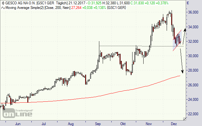 Gesco, Aktie, Chart, Börse