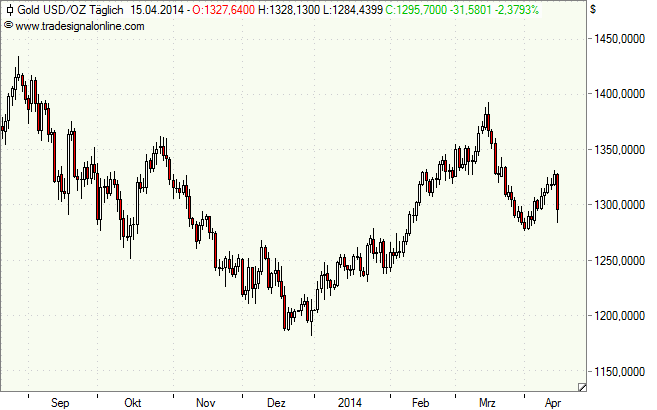 Gold in Dollar