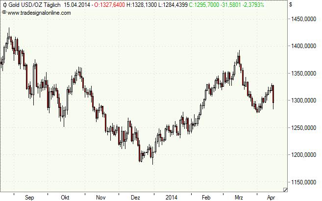 Gold in Dollar