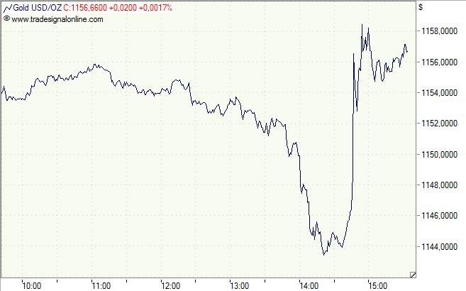 Gold - Minuten-Chart