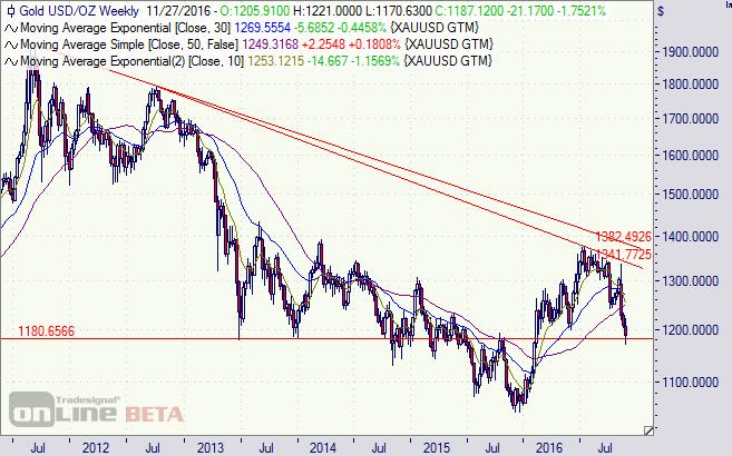 Gold, Chart, Analyse