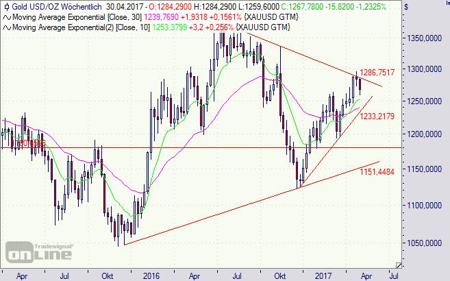 Gold, Chart, Kurs, Preis