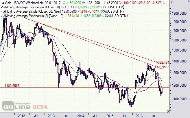Gold, Kurs, Chart