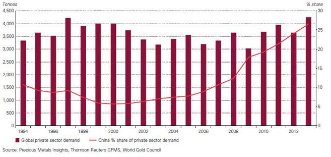 Chinas Anteil an der privaten globalen Goldnachfrage