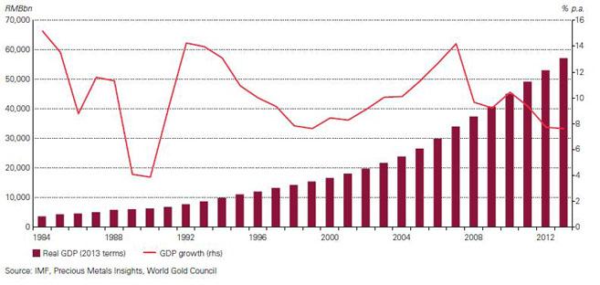 Chinesisches BIP und BIP-Wachstum