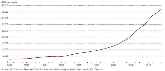 Chinesisches BIP pro Kopf